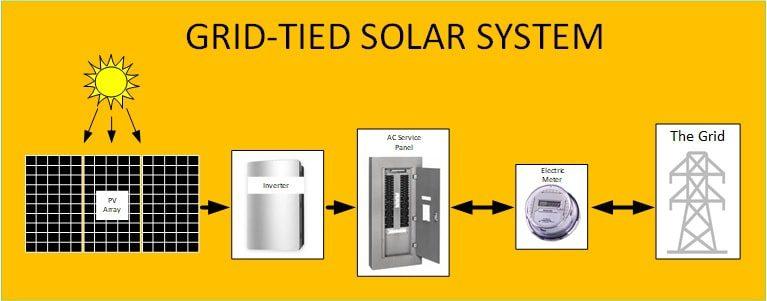 Solar panel cost